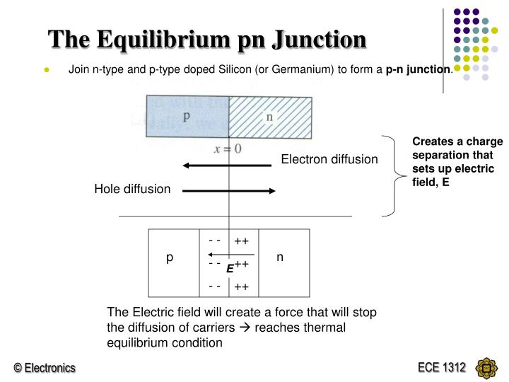 Creates a charge separation that sets up electric field, E