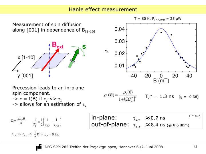 Hanle effect measurement