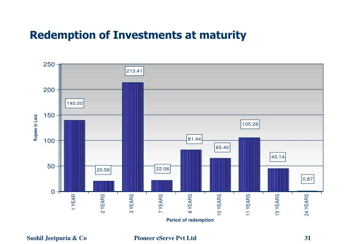Redemption of Investments at maturity