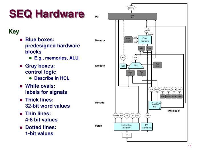 SEQ Hardware