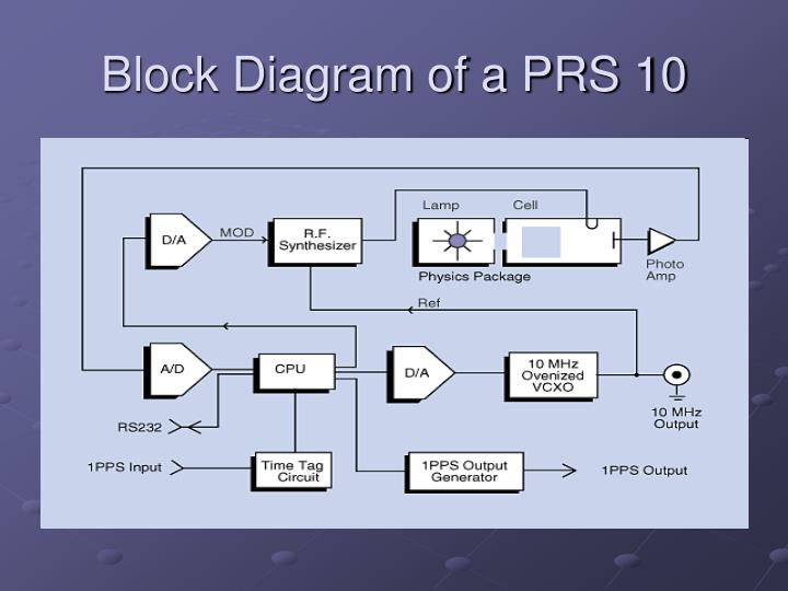 Block Diagram of a PRS 10