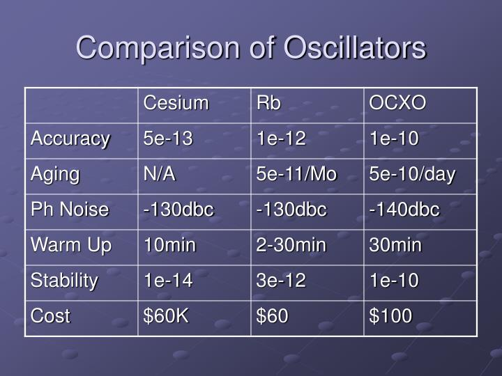 Comparison of Oscillators