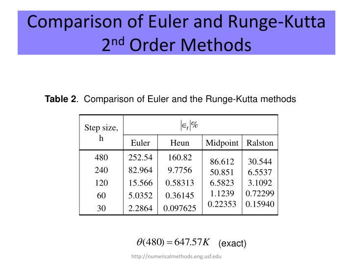 Comparison of Euler and Runge-Kutta 2