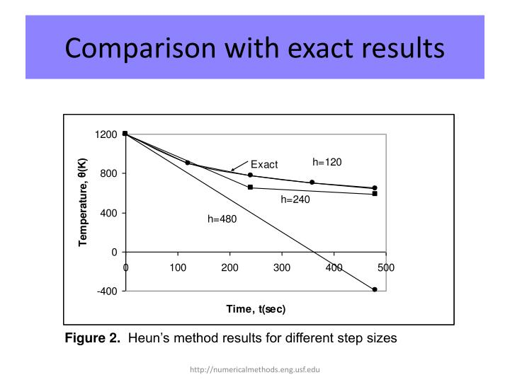 Comparison with exact results