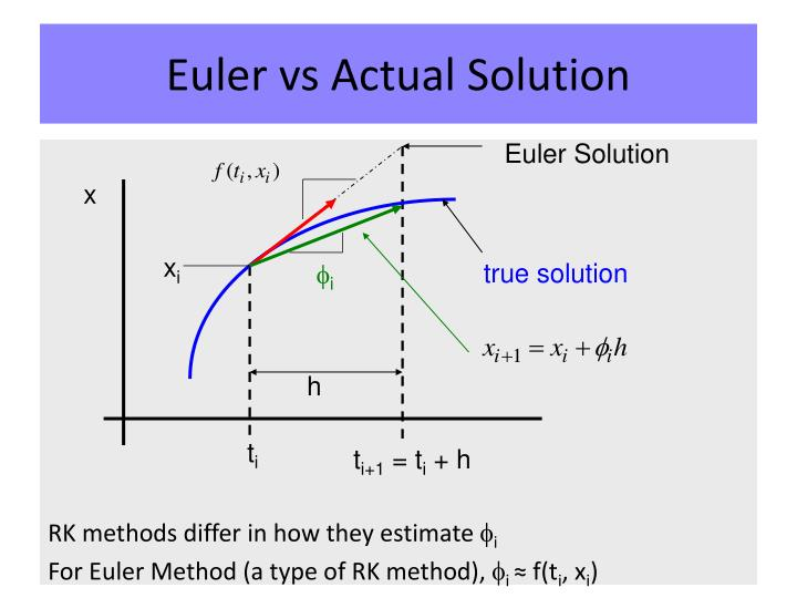 Euler vs Actual Solution