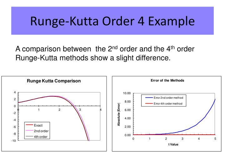 Runge-Kutta Order 4 Example