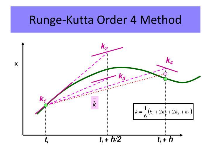 Runge-Kutta Order 4 Method