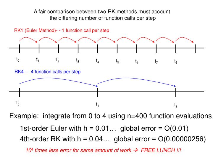 A fair comparison between two RK methods must account
