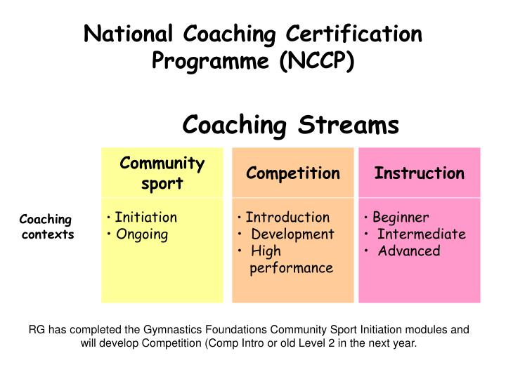 Ppt National Coaching Certification Programme Nccp Powerpoint