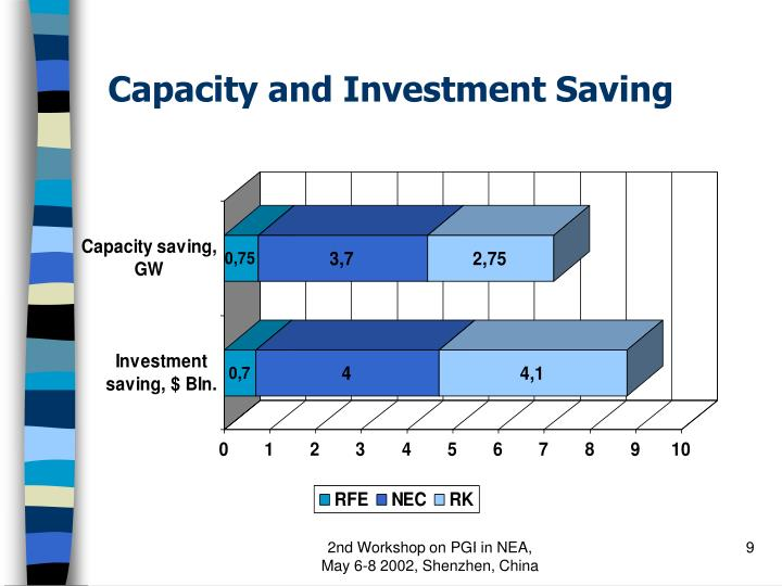 Capacity and Investment Saving
