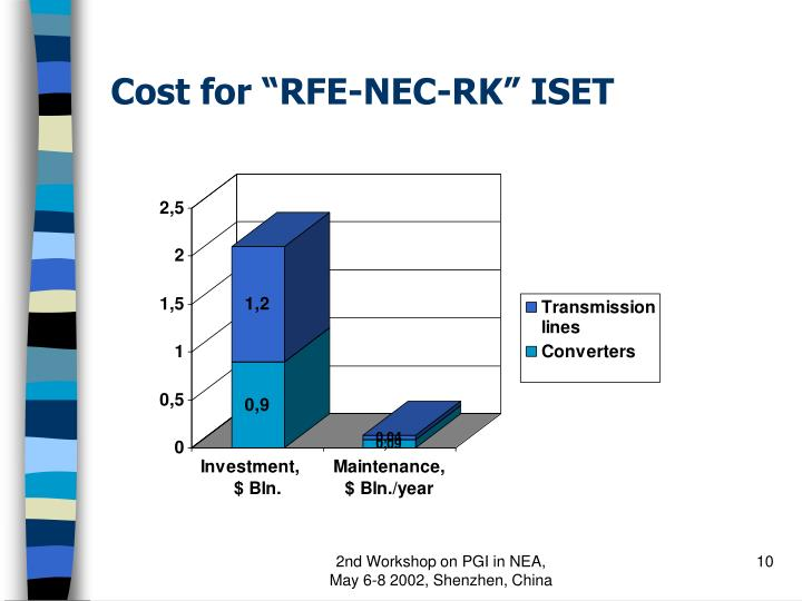 "Cost for ""RFE-NEC-RK"" ISET"