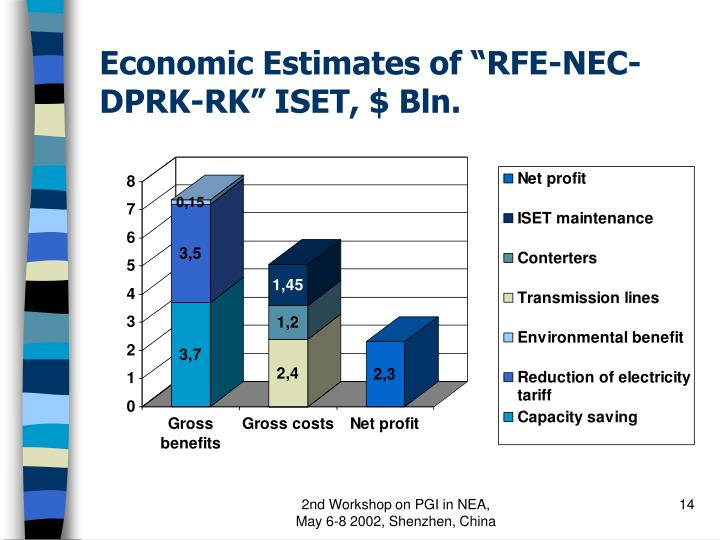 "Economic Estimates of ""RFE-NEC-DPRK-RK"" ISET, $ Bln."