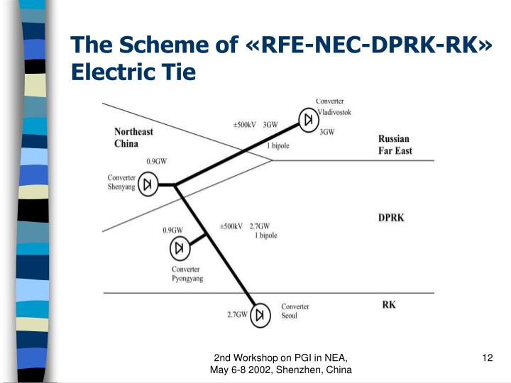 The Scheme of «RFE-NEC-DPRK-RK» Electric Tie