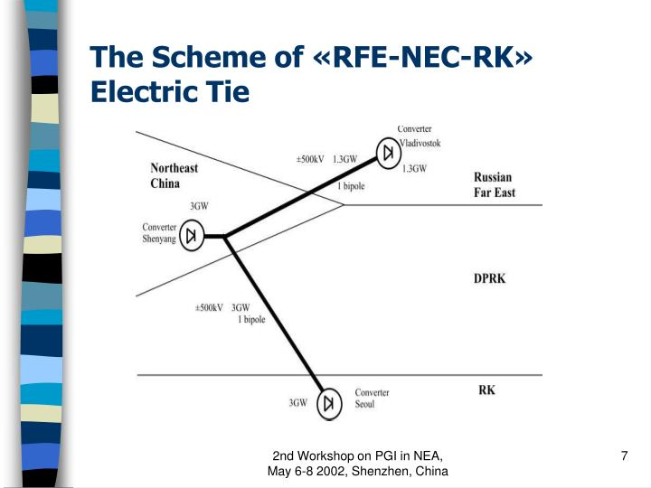 The Scheme of «RFE-NEC-RK» Electric Tie