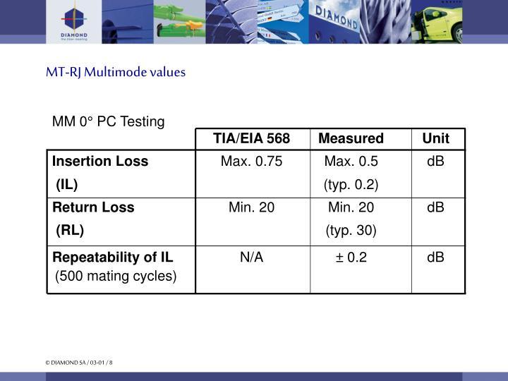 MT-RJ Multimode values