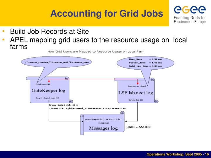 Accounting for Grid Jobs