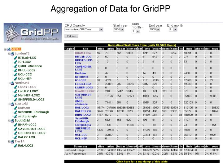 Aggregation of Data for GridPP