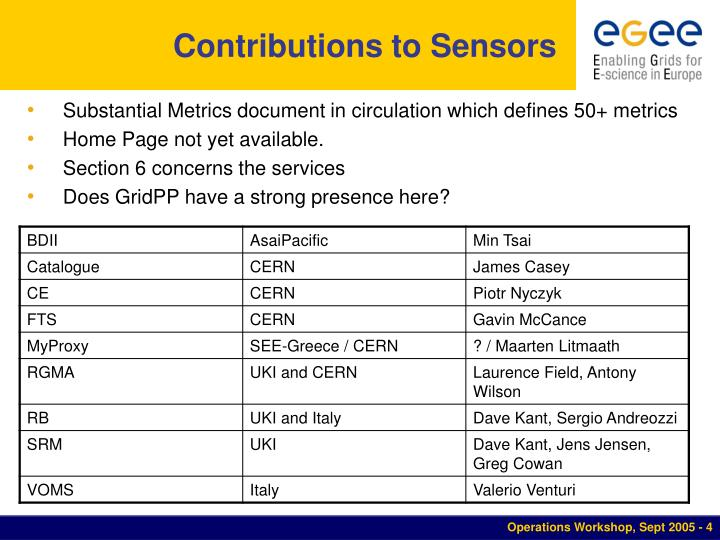 Contributions to Sensors