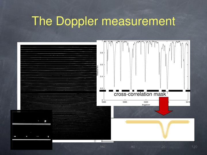 The Doppler measurement
