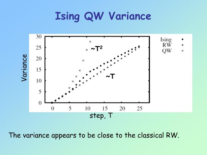 Ising QW Variance