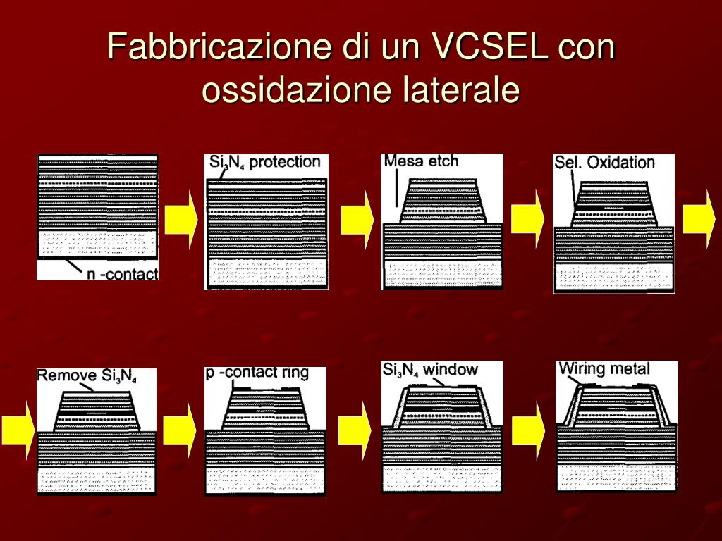 Red Vcsel