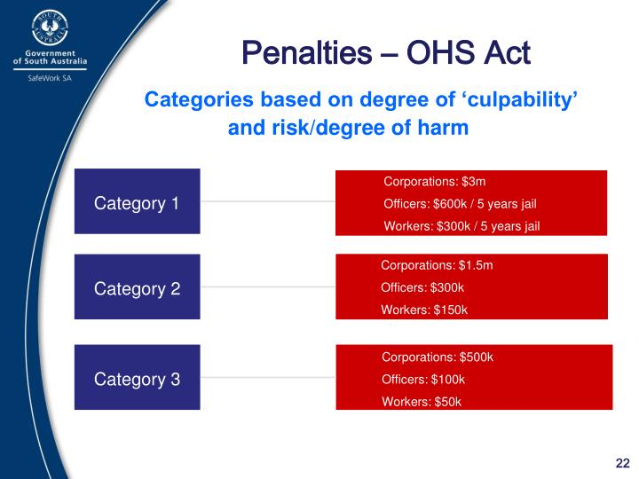 Penalties – OHS Act