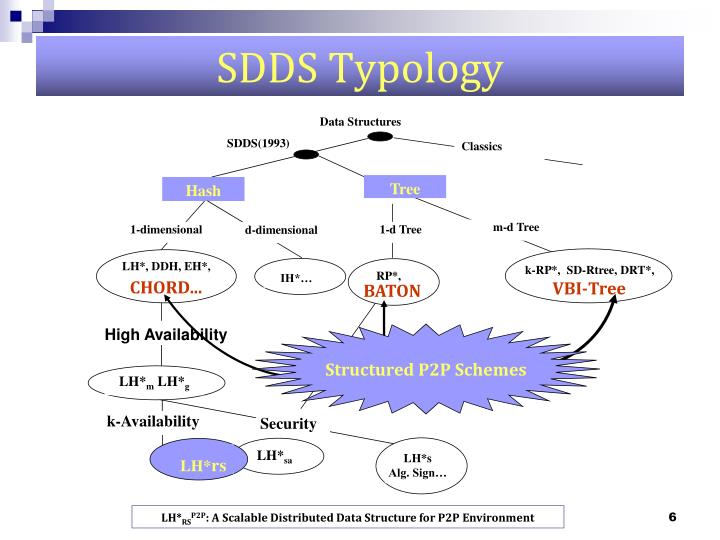 SDDS Typology