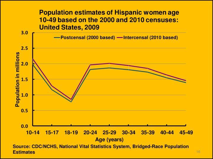 Source: CDC/NCHS, National Vital Statistics System,