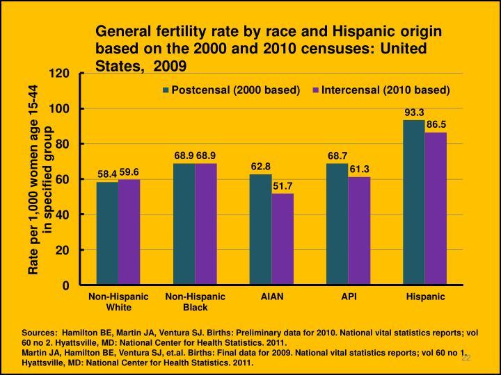 Sources:  Hamilton BE, Martin JA, Ventura SJ. Births: Preliminary data for 2010. National vital statistics reports; vol 60 no 2. Hyattsville, MD: National Center for Health Statistics. 2011.