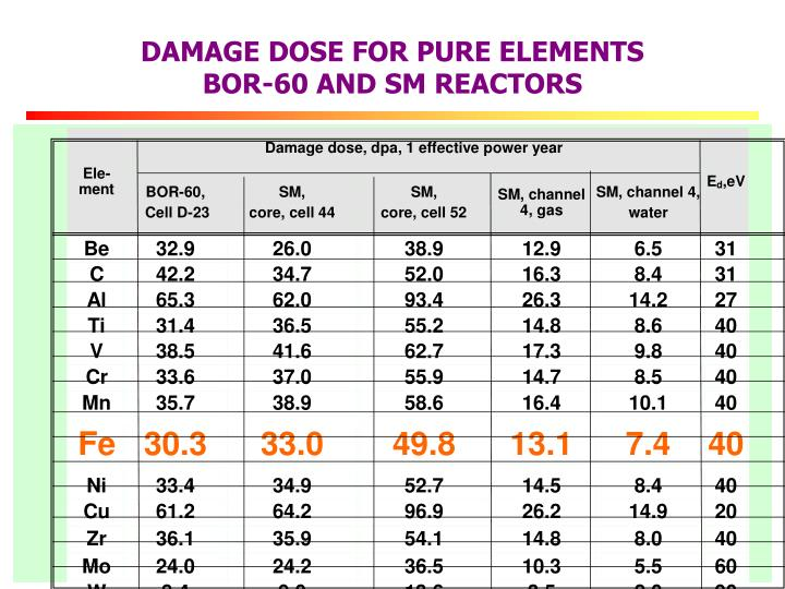 DAMAGE DOSE FOR PURE ELEMENTS