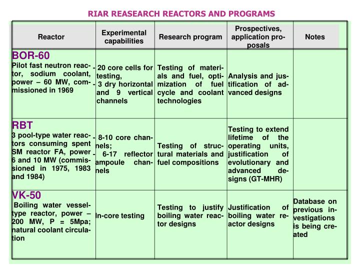 RIAR REASEARCH REACTORS AND PROGRAMS