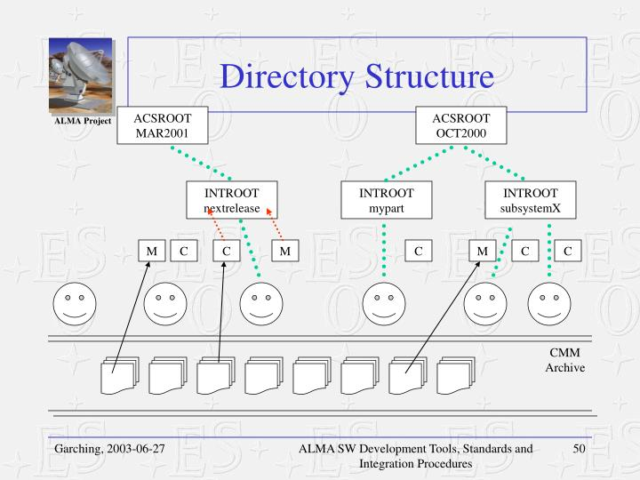 Directory Structure