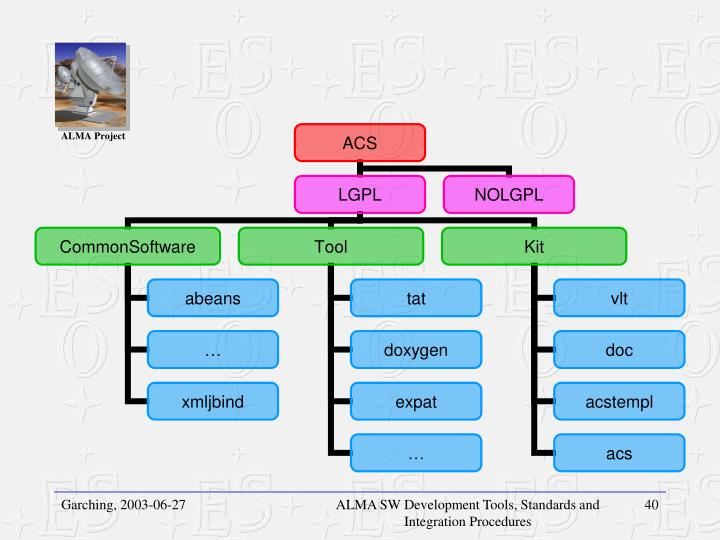 ALMA SW Development Tools, Standards and Integration Procedures