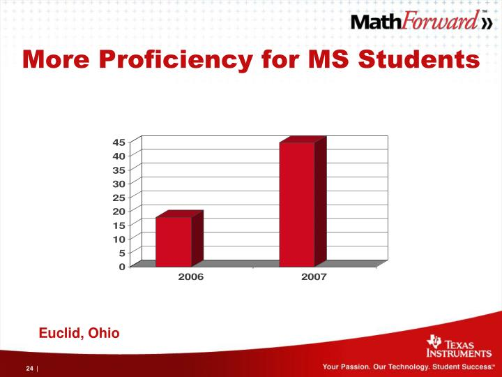 More Proficiency for MS Students