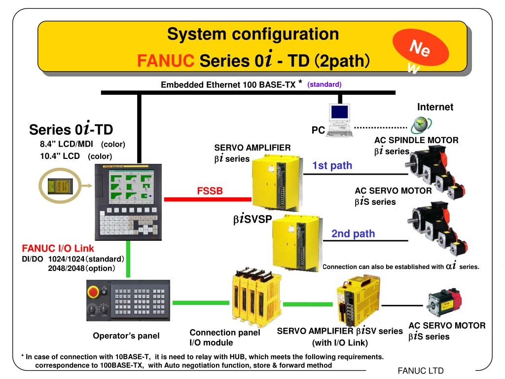 PPT - Series 0 i -MD PowerPoint Presentation - ID:3212556