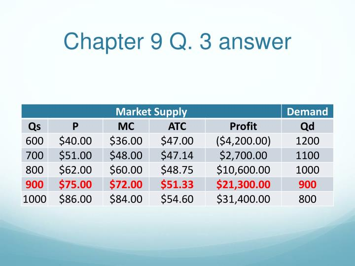 Chapter 9 Q. 3 answer
