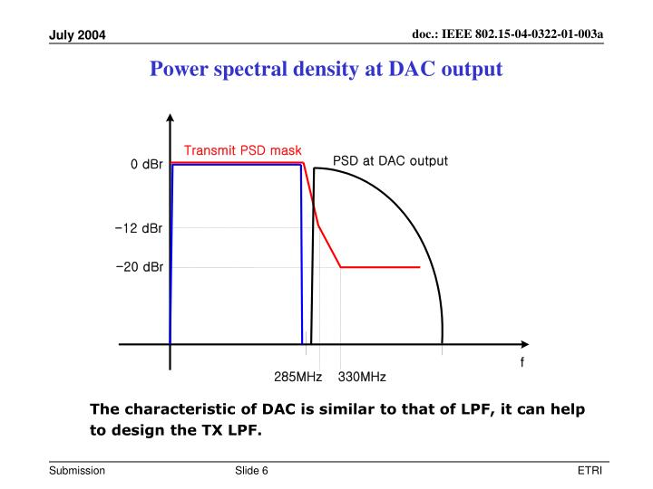 Power spectral density at DAC output