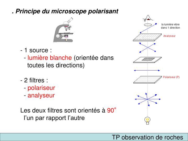 . Principe du microscope polarisant