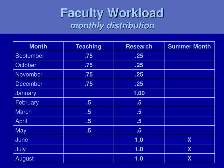 Faculty Workload