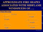 approximate fire shapes associated with midflame windspeeds of