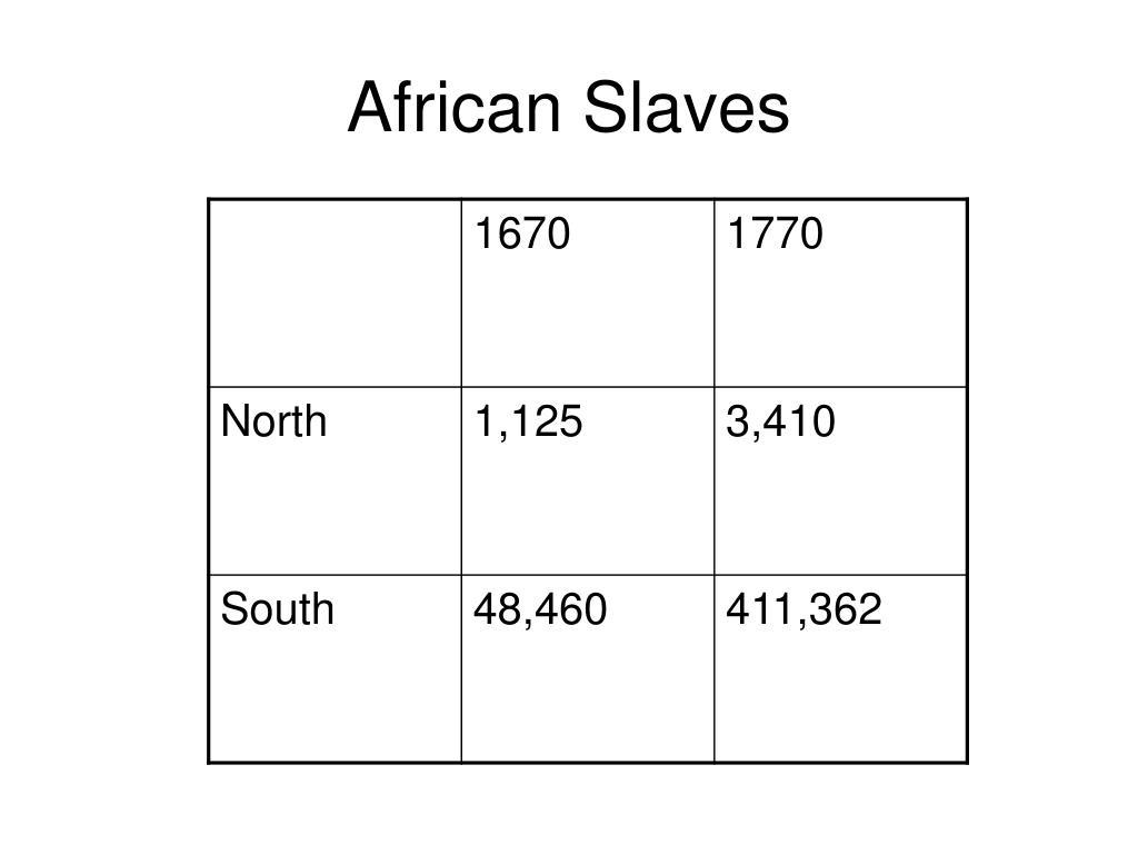PPT - Indentured Servitude vs. Slavery PowerPoint ...