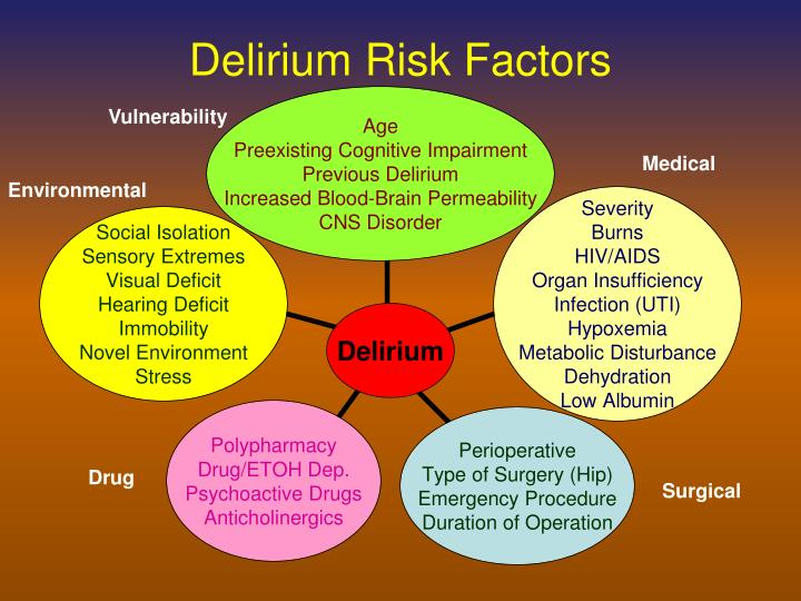 Delirium Risk Factors