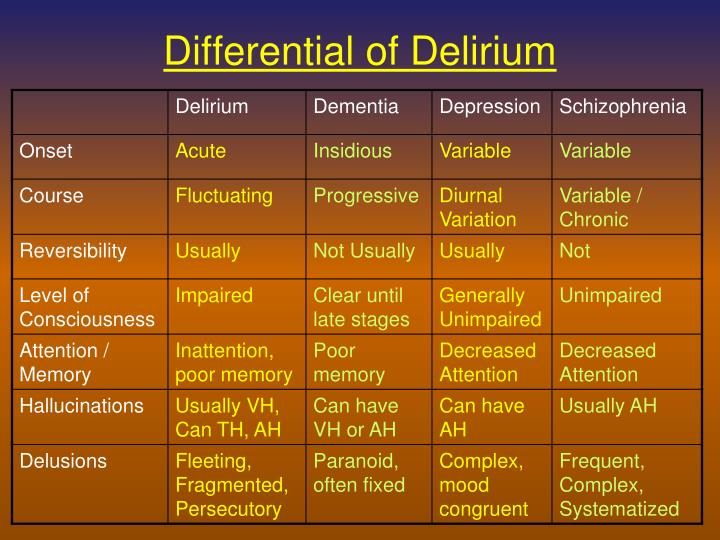 Differential of Delirium