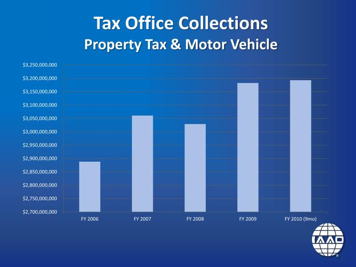 Tarrant County Property Tax Payment