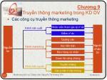 ch ng 9 truy n th ng marketing trong kd dv4