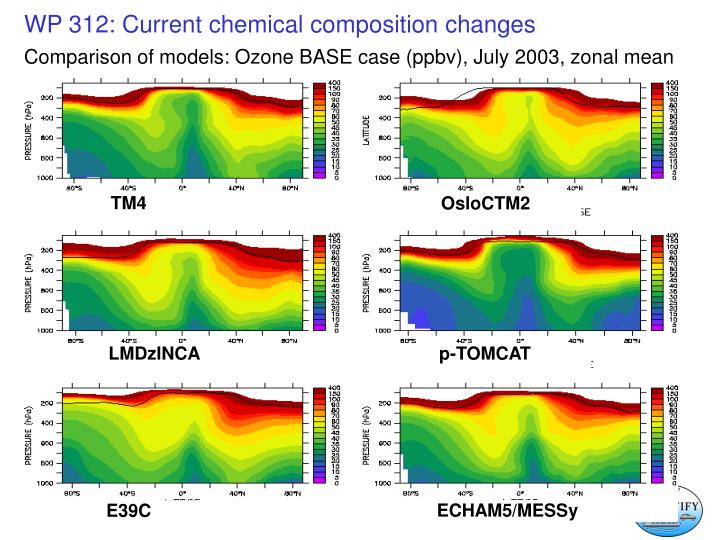 Comparison of models: Ozone BASE case (ppbv), July 2003, zonal mean