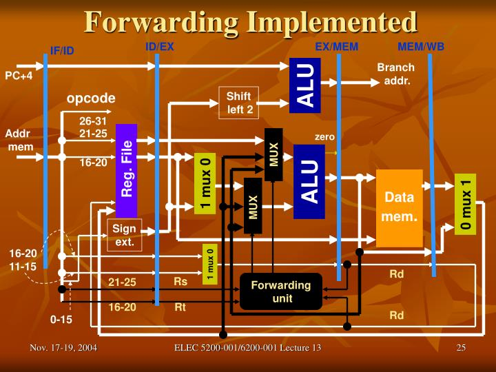 Forwarding Implemented