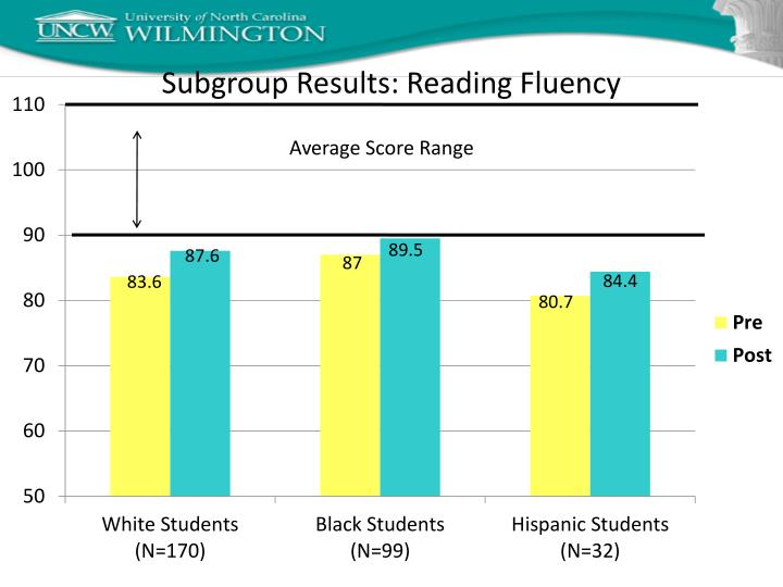 Subgroup Results: Reading Fluency