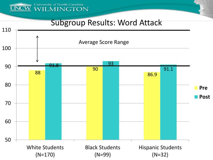 Subgroup Results: Word Attack