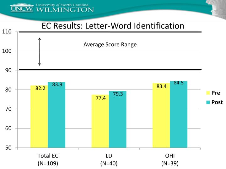 EC Results: Letter-Word Identification